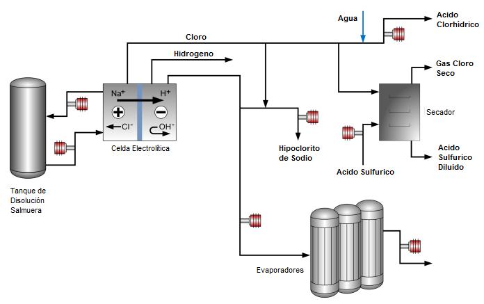 Proceso cloros y alcalis seita for Hipoclorito de sodio para piscinas