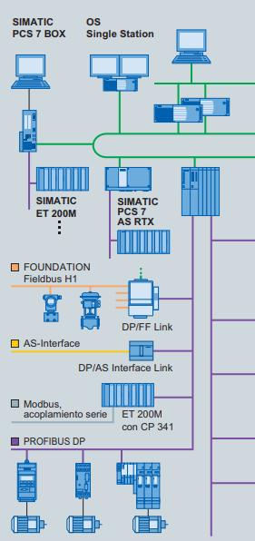 Sistemas de Control - Siemens
